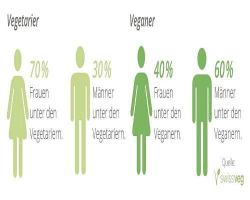 Bild zum Artikel Vegetarier und Veganer immer häufiger